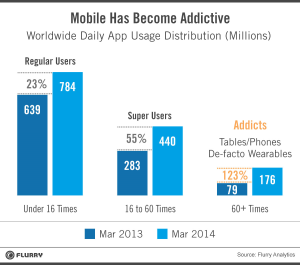 mobile-has-become-addictive-flurry