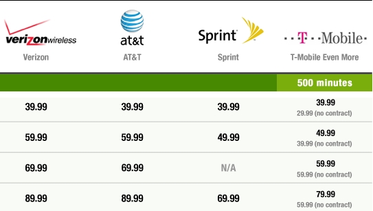 cheapest cell phone plans sprint